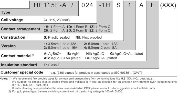 HF115F-A/230-2HS4A