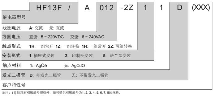 HF13F/A012-2Z11