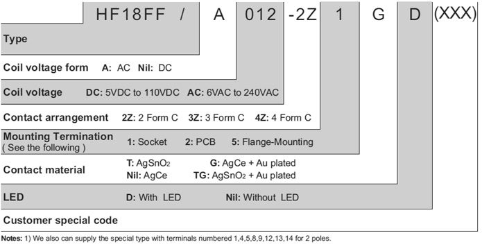 HF18FF/A110-4Z1T