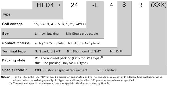 HFD4/24-LSR